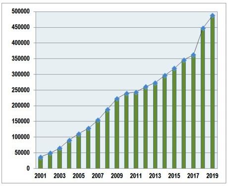 Количество сертифицированных производственных площадок по ISO 14001 в мире