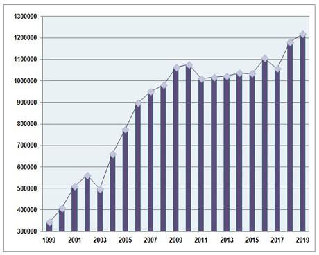 Количество сертификатов по ISO 9001 в мире